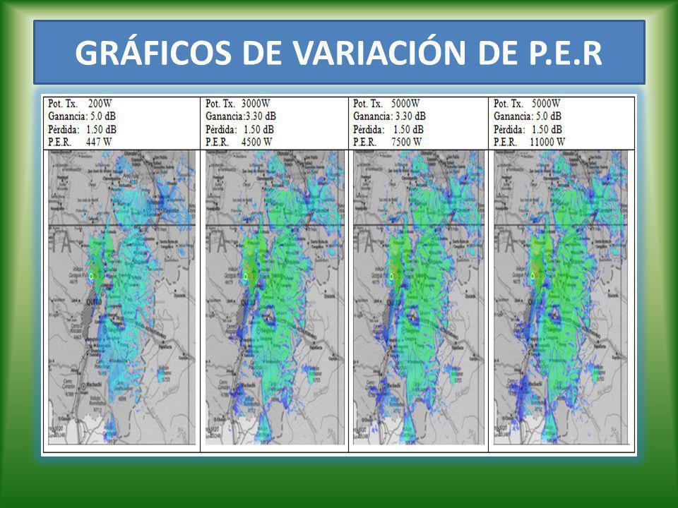 GRÁFICOS DE VARIACIÓN DE P.E.R