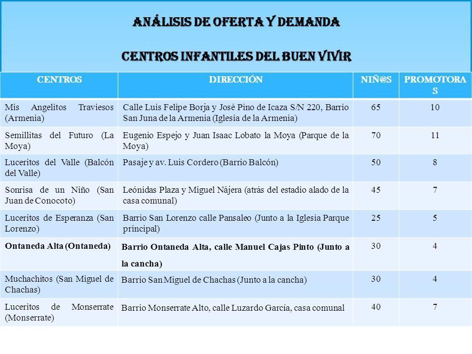 Análisis de oferta y demanda CENTROS INFANTILES DEL BUEN VIVIR CENTROSDIRECCIÓNNIÑ@SPROMOTORA S Mis Angelitos Traviesos (Armenia) Calle Luis Felipe Bo