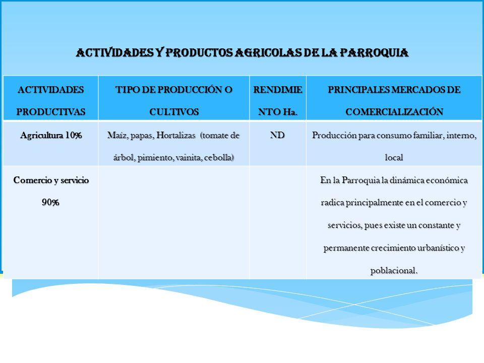 ACTIVIDADES Y PRODUCTOS AGRICOLAS DE LA PARROQUIA ACTIVIDADES PRODUCTIVAS TIPO DE PRODUCCIÓN O CULTIVOS RENDIMIE NTO Ha. PRINCIPALES MERCADOS DE COMER