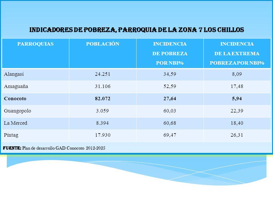 INDICADORES DE POBREZA, PARROQUIA DE LA ZONA 7 LOS CHILLOS Fuente: Plan de desarrollo GAD Conocoto 2012-2025 PARROQUIASPOBLACIÓN INCIDENCIA DE POBREZA