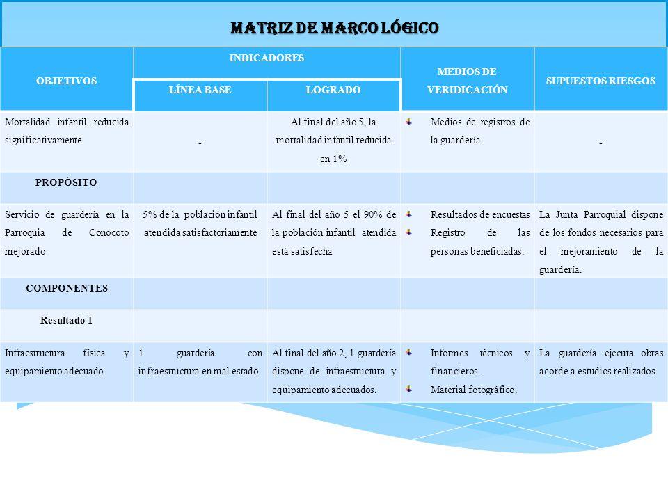 MATRIZ DE MARCO LÓGICO OBJETIVOS INDICADORES MEDIOS DE VERIDICACIÓN SUPUESTOS RIESGOS LÍNEA BASELOGRADO Mortalidad infantil reducida significativament