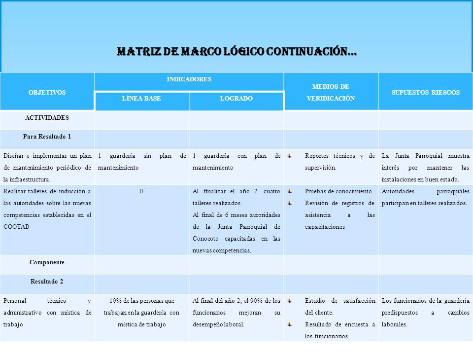 MATRIZ DE MARCO LÓGICO CONTINUACIÓN… OBJETIVOS INDICADORES MEDIOS DE VERIDICACIÓN SUPUESTOS RIESGOS LÍNEA BASELOGRADO ACTIVIDADES Para Resultado 1 Dis