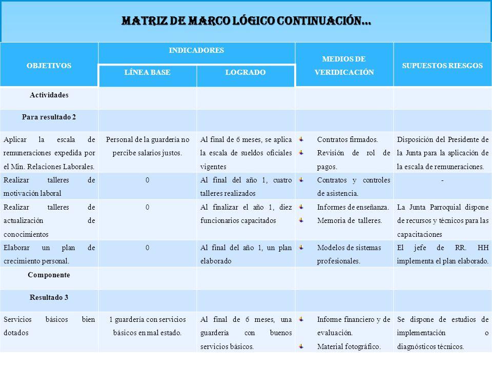 MATRIZ DE MARCO LÓGICO CONTINUACIÓN… OBJETIVOS INDICADORES MEDIOS DE VERIDICACIÓN SUPUESTOS RIESGOS LÍNEA BASELOGRADO Actividades Para resultado 2 Apl