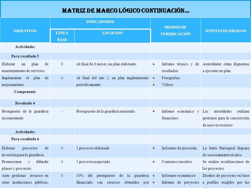 MATRIZ DE MARCO LÓGICO CONTINUACIÓN… OBJETIVOS INDICADORES MEDIOS DE VERIDICACIÓN SUPUESTOS RIESGOS LÍNEA BASE LOGRADO Actividades Para resultado 3 El