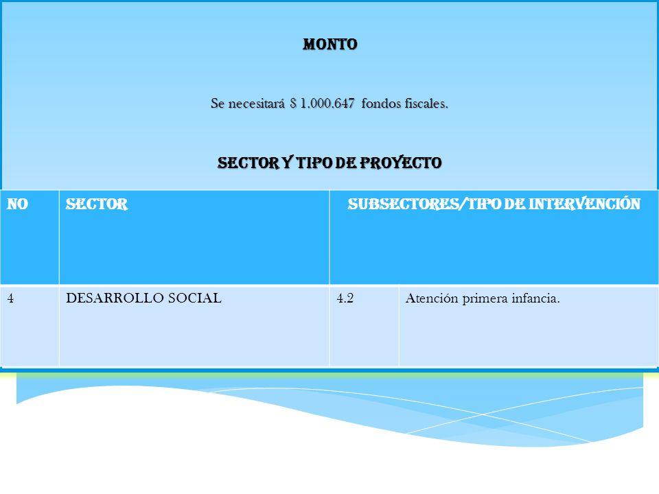 Monto Se necesitará $ 1.000.647 fondos fiscales. Sector y Tipo de Proyecto NoSectorSubsectores/Tipo de Intervención 4DESARROLLO SOCIAL4.2Atención prim