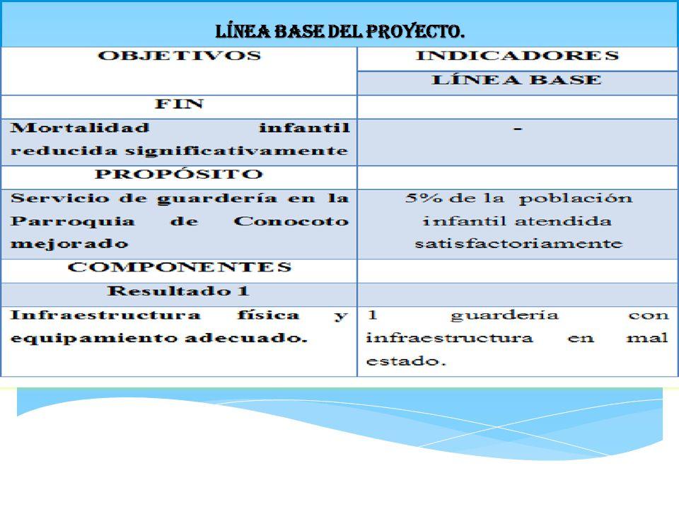 MATRIZ DE MARCO LÓGICO CONTINUACIÓN… OBJETIVOS INDICADORES MEDIOS DE VERIDICACIÓN SUPUESTOS RIESGOS LÍNEA BASE LOGRADO Actividades Para resultado 3 Elaborar un plan de mantenimiento de servicios 0Al final de 6 meses, un plan elaborado.