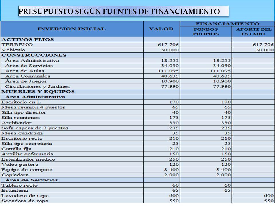 PRESUPUESTO SEGÚN FUENTES DE FINANCIAMIENTO
