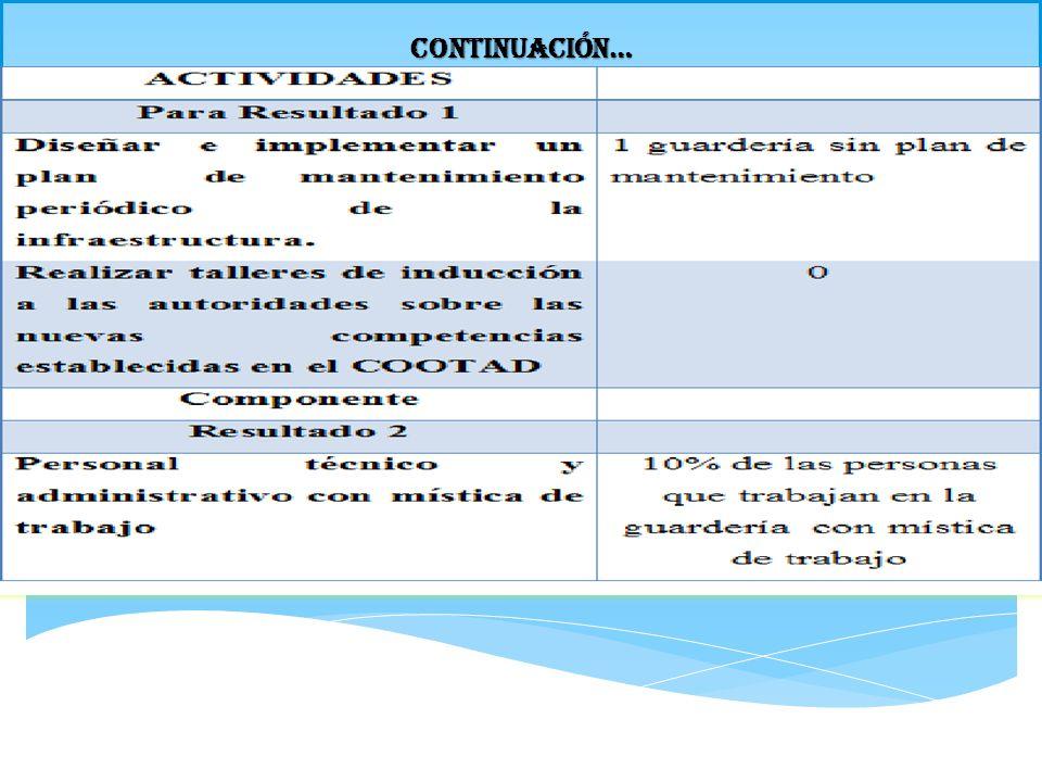 INDICADORES DE RESULTADOS continuación… OBJETIVOSINDICADORES LÉNEA BASELOGRADO ACTIVIDADES Para Resultado 1 Diseñar e implementar un plan de mantenimiento periódico de la infraestructura.