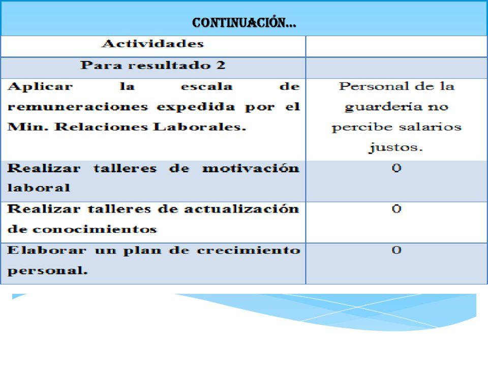 INDICADORES DE RESULTADOS continuación… OBJETIVOSINDICADORES LÉNEA BASELOGRADO Actividades Para resultado 2 Aplicar la escala de remuneraciones expedida por el Min.