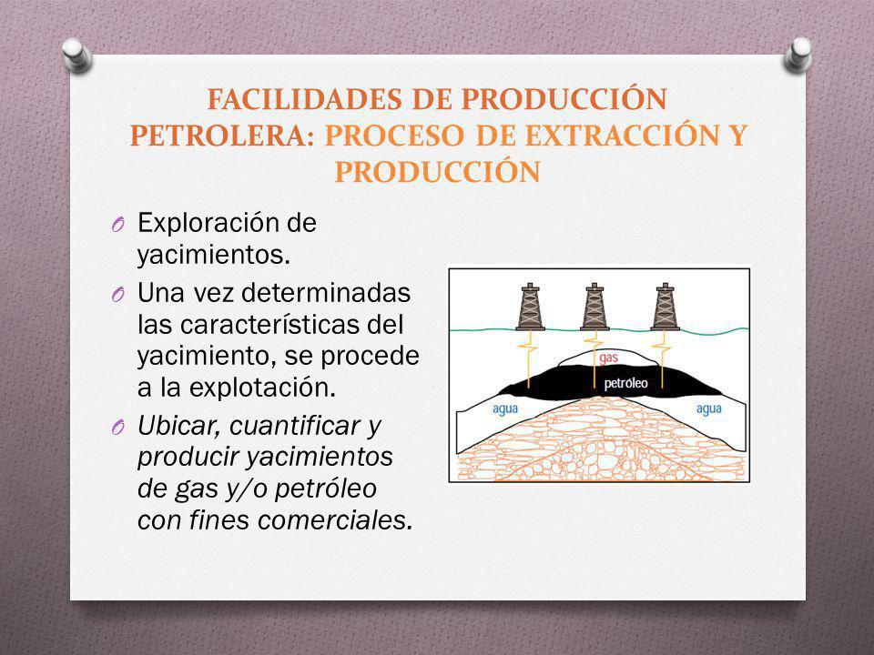 FACILIDADES DE PRODUCCIÓN PETROLERA: PROCESO DE EXTRACCIÓN Y PRODUCCIÓN O Exploración de yacimientos. O Una vez determinadas las características del y