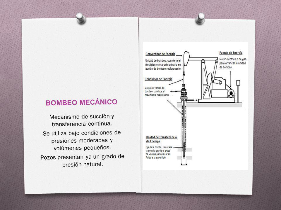 BOMBEO MECÁNICO Mecanismo de succión y transferencia continua. Se utiliza bajo condiciones de presiones moderadas y volúmenes pequeños. Pozos presenta
