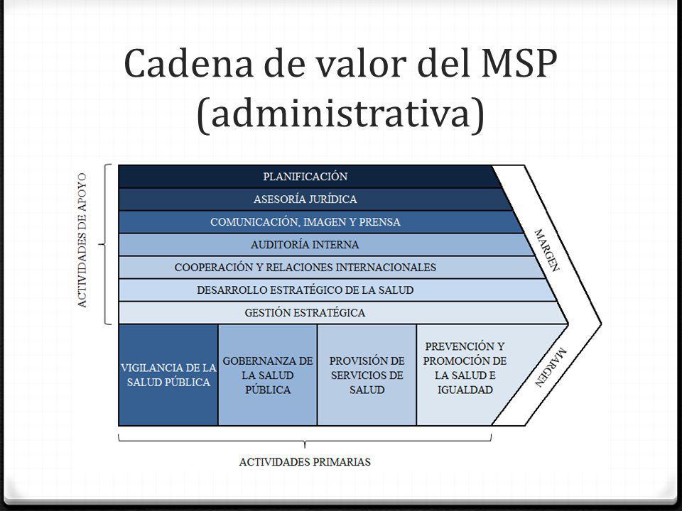 Cadena de valor del MSP (administrativa)