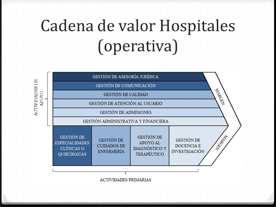 Cadena de valor Hospitales (operativa)
