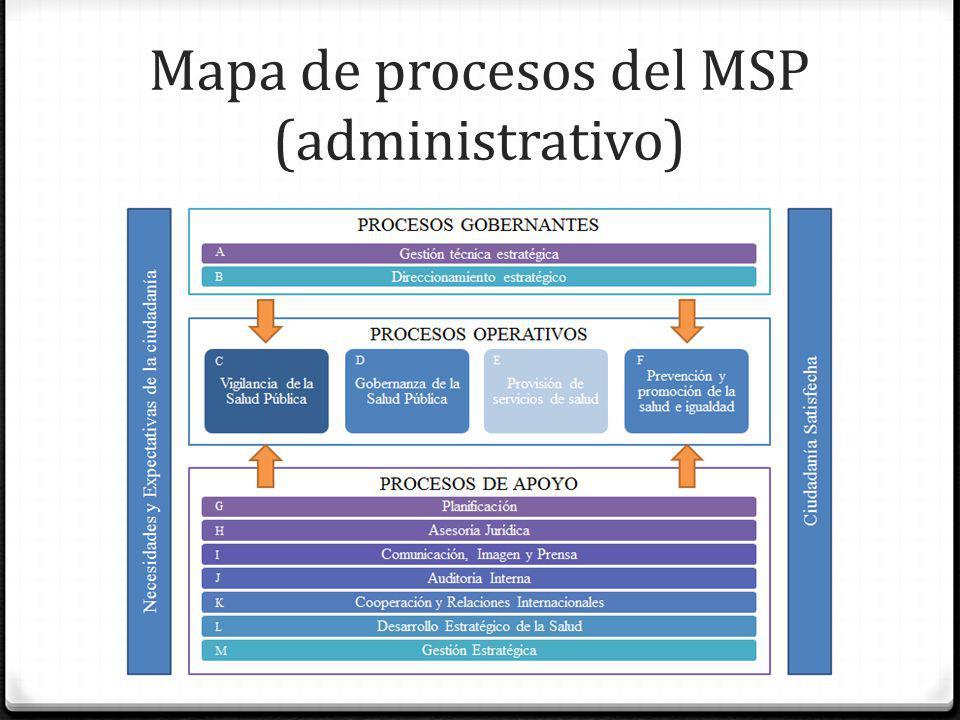 Mapa de procesos del MSP (administrativo)