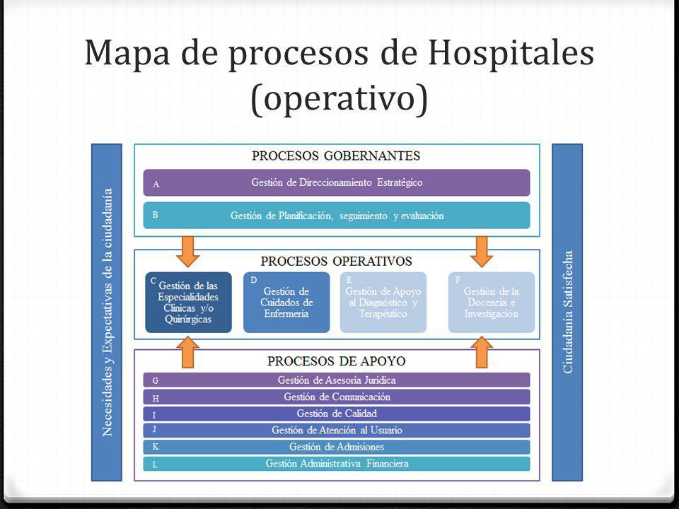 Mapa de procesos de Hospitales (operativo)