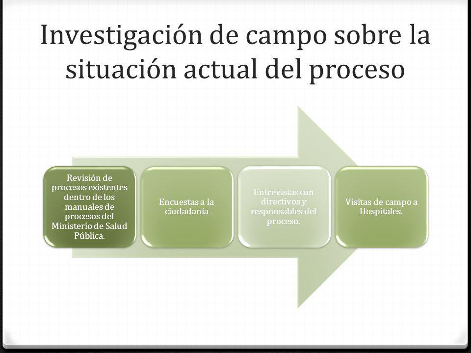 Investigación de campo sobre la situación actual del proceso Revisión de procesos existentes dentro de los manuales de procesos del Ministerio de Salu
