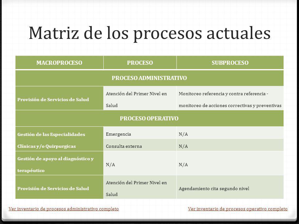 Matriz de los procesos actuales MACROPROCESOPROCESOSUBPROCESO PROCESO ADMINISTRATIVO Provisión de Servicios de Salud Atención del Primer Nivel en Salu