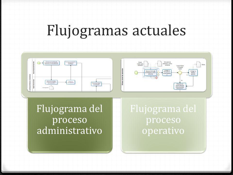 Flujogramas actuales Flujograma del proceso administrativo Flujograma del proceso operativo