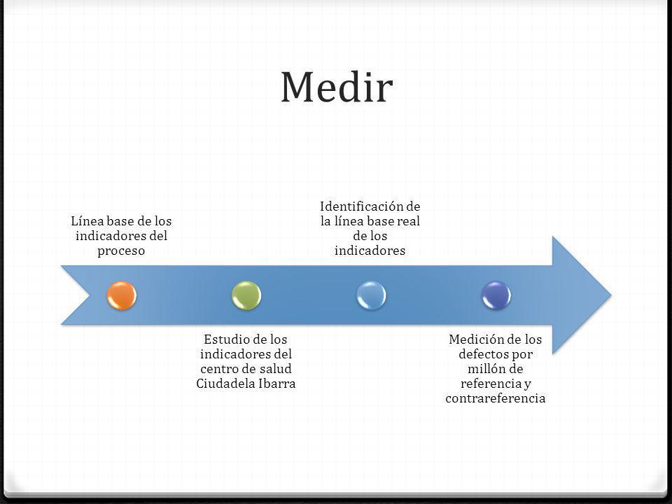 Medir Línea base de los indicadores del proceso Estudio de los indicadores del centro de salud Ciudadela Ibarra Identificación de la línea base real d