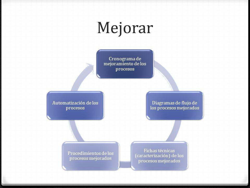 Mejorar Cronograma de mejoramiento de los procesos Diagramas de flujo de los procesos mejorados Fichas técnicas (caracterización) de los procesos mejo