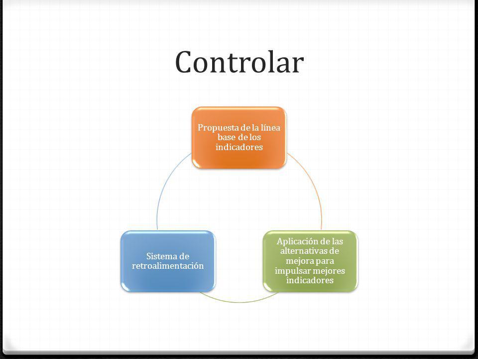 Controlar Propuesta de la línea base de los indicadores Aplicación de las alternativas de mejora para impulsar mejores indicadores Sistema de retroali