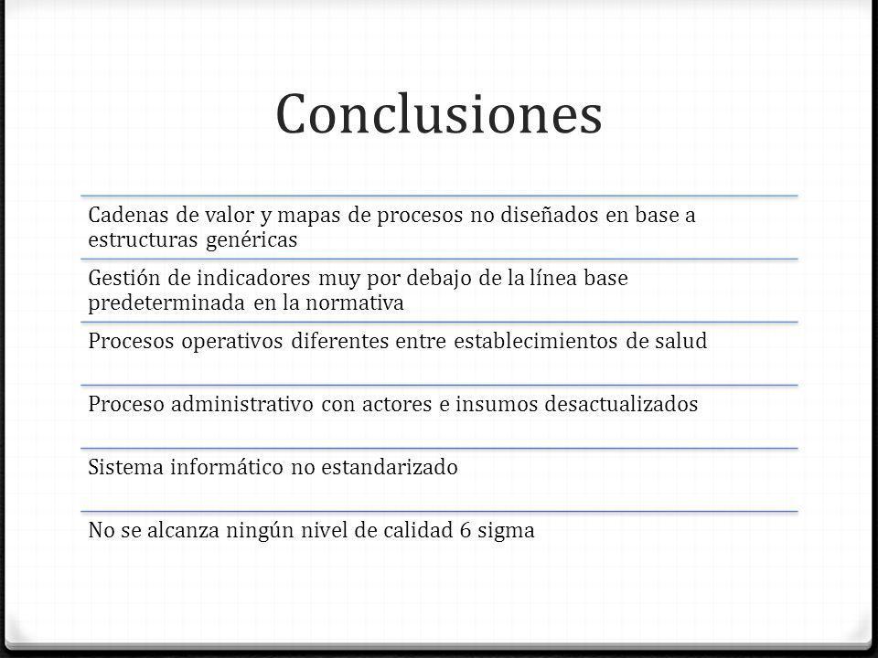 Conclusiones Cadenas de valor y mapas de procesos no diseñados en base a estructuras genéricas Gestión de indicadores muy por debajo de la línea base