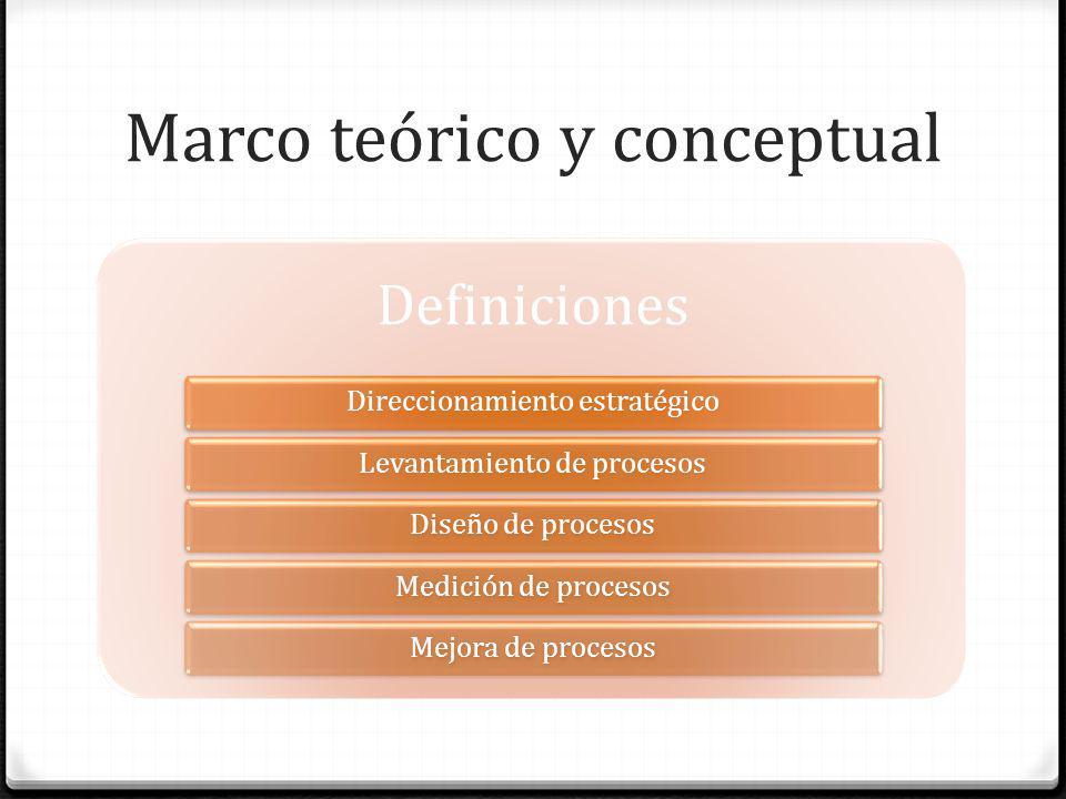 Marco teórico y conceptual Definiciones Direccionamiento estratégicoLevantamiento de procesosDiseño de procesosMedición de procesosMejora de procesos