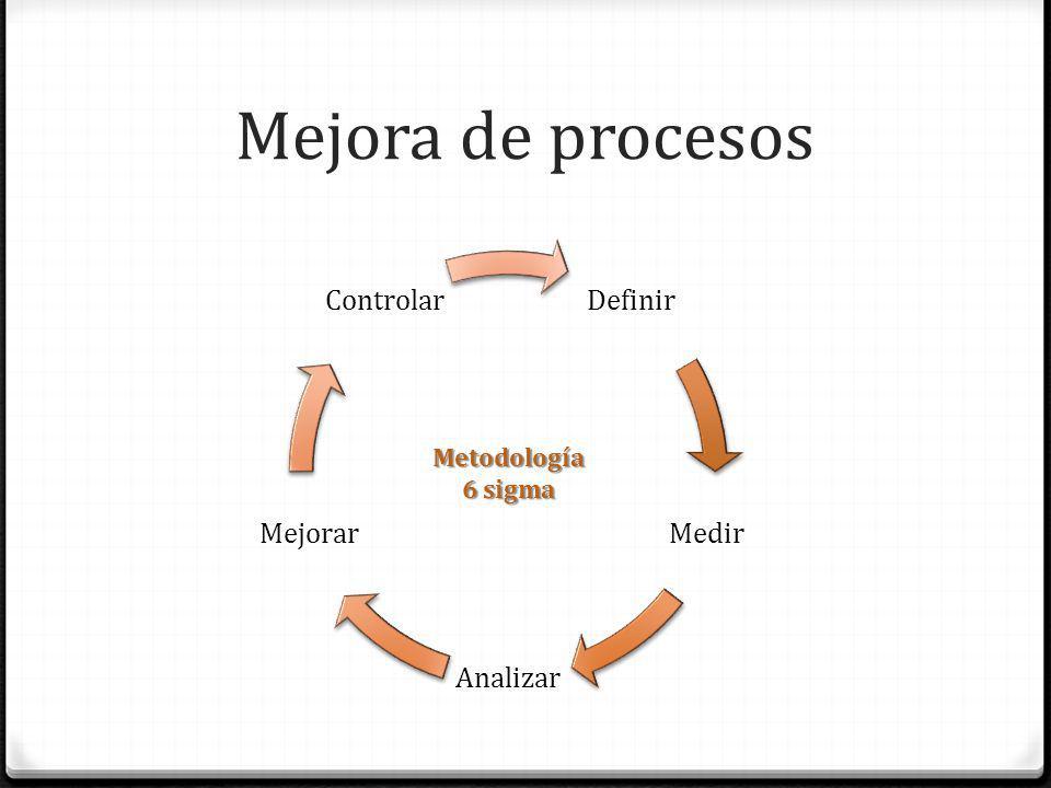 Definir Medir Analizar Mejorar Controlar Metodología 6 sigma