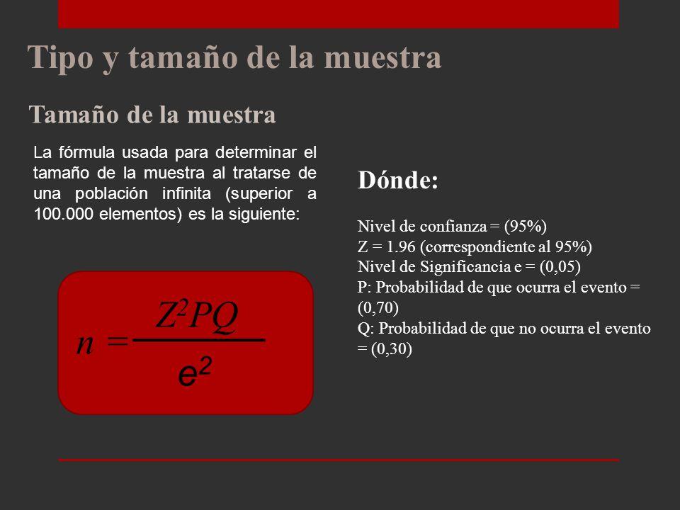 Tipo y tamaño de la muestra Elementos de muestreo VariableEspecificación Género:Femenino PEA:Desde los 20 años de edad hasta los 49 años de edad.