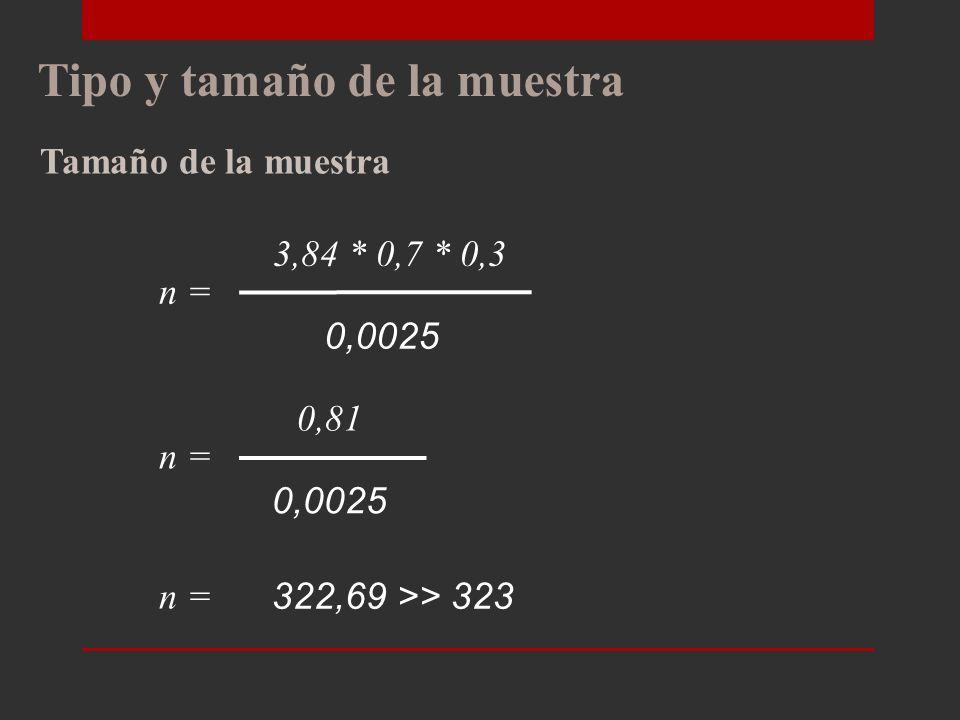Tipo y tamaño de la muestra Tamaño de la muestra La fórmula usada para determinar el tamaño de la muestra al tratarse de una población infinita (superior a 100.000 elementos) es la siguiente: Z 2 PQ e2e2 n = Dónde: Nivel de confianza = (95%) Z = 1.96 (correspondiente al 95%) Nivel de Significancia e = (0,05) P: Probabilidad de que ocurra el evento = (0,70) Q: Probabilidad de que no ocurra el evento = (0,30)