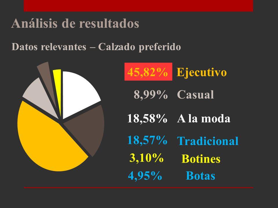 Análisis de resultados Datos relevantes – Origen de los clientes 39,94% 25,08% 7,12% 27,86% Empresa Privada Empresa Pública Contratista Cliente final
