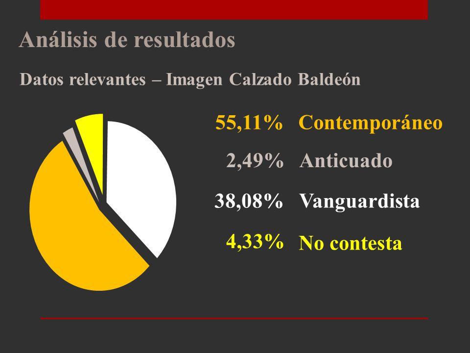 Análisis de resultados Datos relevantes – Calzado preferido 45,82% 8,99% 18,58% 18,57% Ejecutivo Casual A la moda Tradicional 3,10% Botines 4,95%Botas
