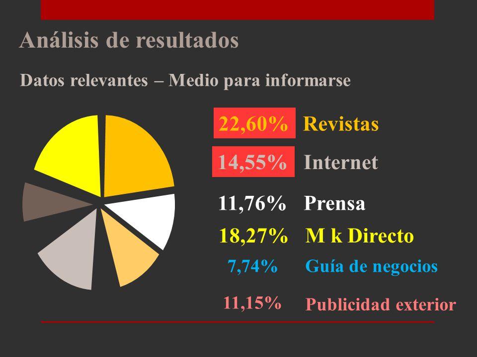 Análisis de resultados Datos relevantes – Imagen Calzado Baldeón 55,11% 2,49% 38,08% Contemporáneo Anticuado Vanguardista 4,33% No contesta