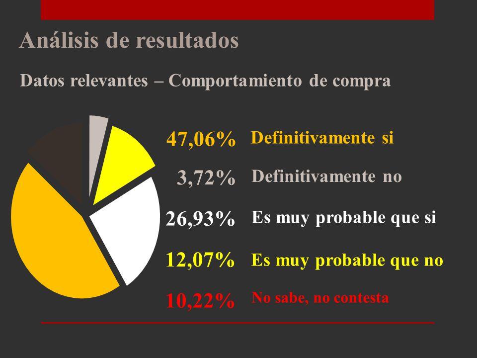 Análisis de resultados Datos relevantes – Medio para informarse 22,60% 14,55% 11,76% Revistas Internet Prensa 18,27%M k Directo 7,74%Guía de negocios 11,15% Publicidad exterior