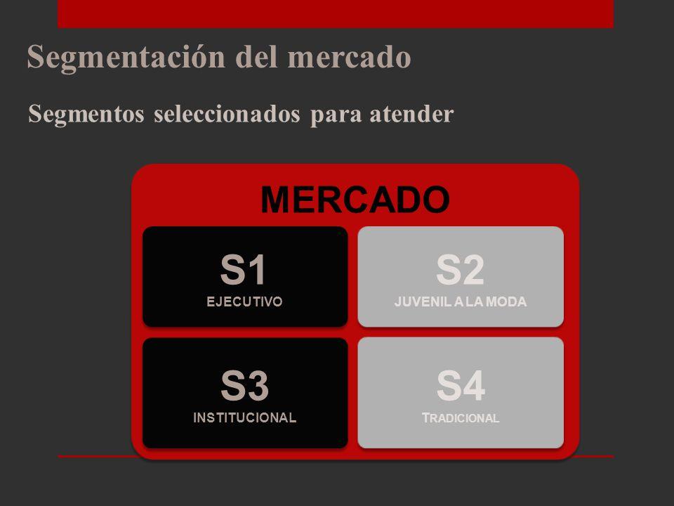 Segmentación del mercado Segmentos probables para la empresa MERCADO S3 INSTITUCIONAL S3 INSTITUCIONAL S2 JUVENIL A LA MODA S2 JUVENIL A LA MODA S1 EJECUTIVO S1 EJECUTIVO S4 T RADICIONAL S4 T RADICIONAL