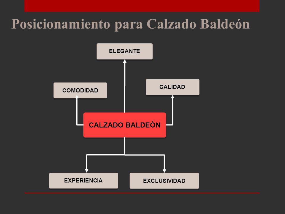 Segmentación del mercado Segmentos seleccionados para atender MERCADO S3 INSTITUCIONAL S3 INSTITUCIONAL S2 JUVENIL A LA MODA S2 JUVENIL A LA MODA S1 EJECUTIVO S1 EJECUTIVO S4 T RADICIONAL S4 T RADICIONAL