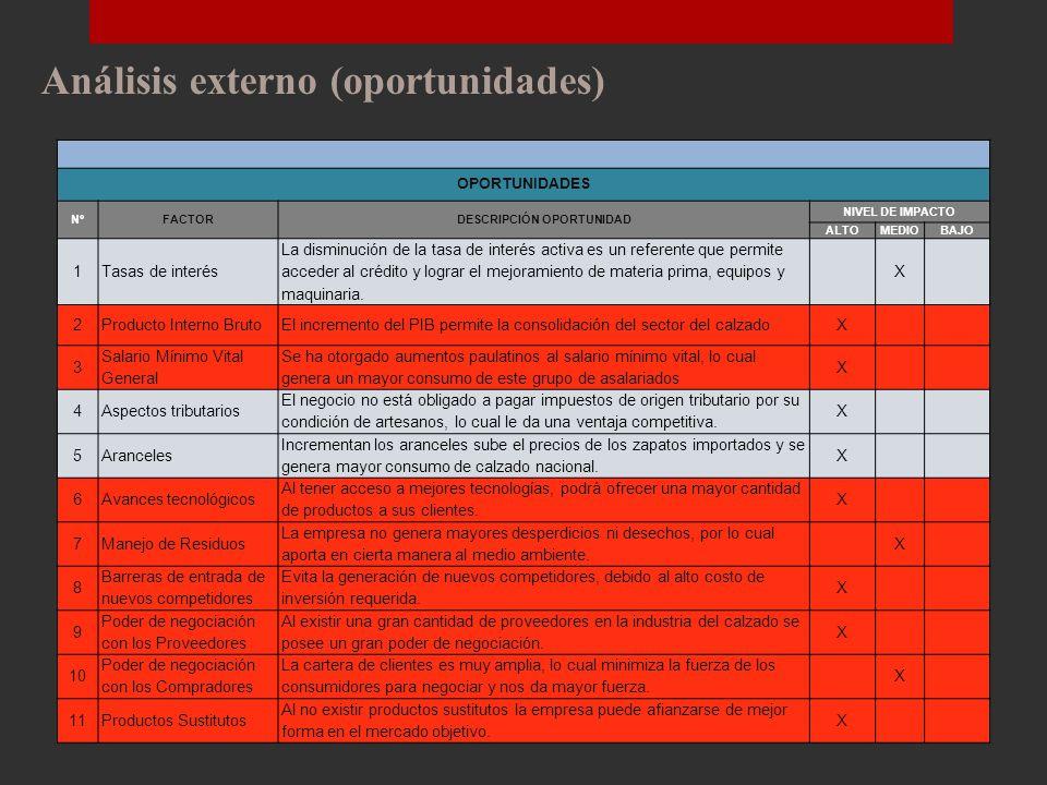Estructura del Análisis Situacional CALZADO BALDEÓN PROVEEDORES CLIENTES ORGANIZACIONES COMPETENCIA MICROAMBIENTE MACROAMBIENTE FACTOR POLÍTICO FACTOR ECONÓMICO FACTOR TECNOLÓGICO FACTOR CULTURAL FACTOR SOCIAL FACTOR ECOLÓGICO FACTOR SEGURIDAD PÚBLICA INTERMEDIARIOS