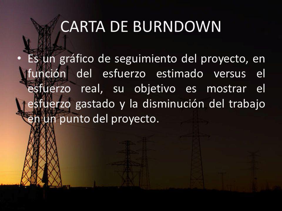 CARTA DE BURNDOWN Es un gráfico de seguimiento del proyecto, en función del esfuerzo estimado versus el esfuerzo real, su objetivo es mostrar el esfuerzo gastado y la disminución del trabajo en un punto del proyecto.