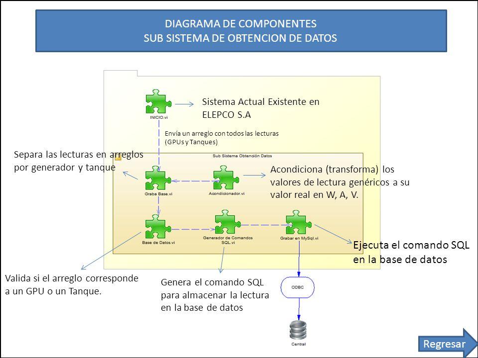 DIAGRAMA DE COMPONENTES SUB SISTEMA DE OBTENCION DE DATOS Sistema Actual Existente en ELEPCO S.A Envía un arreglo con todos las lecturas (GPUs y Tanques) Separa las lecturas en arreglos por generador y tanque Acondiciona (transforma) los valores de lectura genéricos a su valor real en W, A, V.