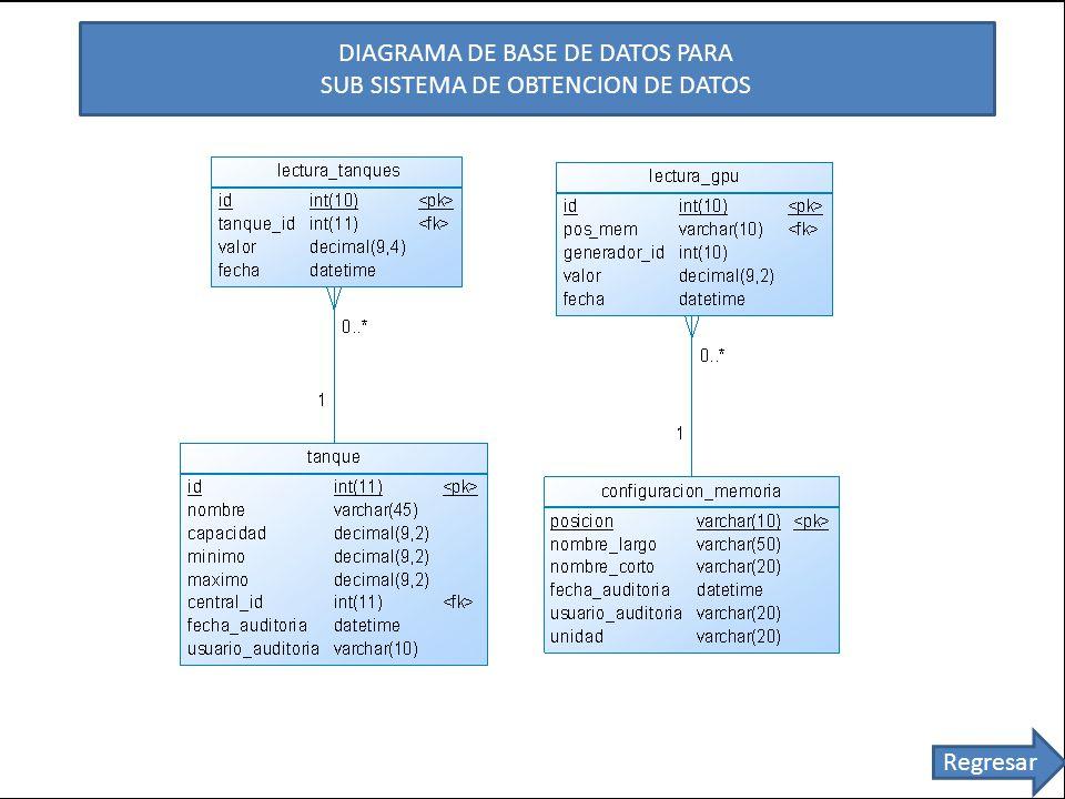 DIAGRAMA DE BASE DE DATOS PARA SUB SISTEMA DE OBTENCION DE DATOS Regresar