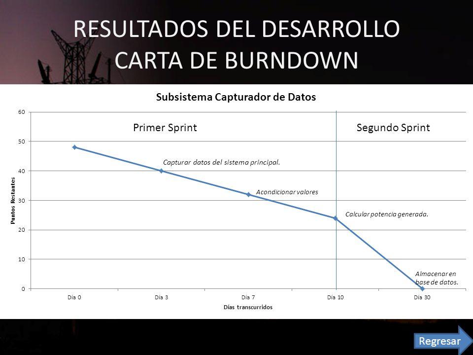 RESULTADOS DEL DESARROLLO CARTA DE BURNDOWN Primer SprintSegundo Sprint Capturar datos del sistema principal.