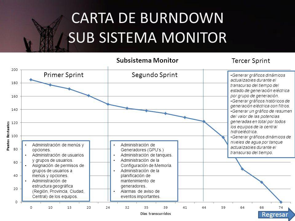 CARTA DE BURNDOWN SUB SISTEMA MONITOR Primer SprintSegundo Sprint Tercer Sprint Administración de menús y opciones.