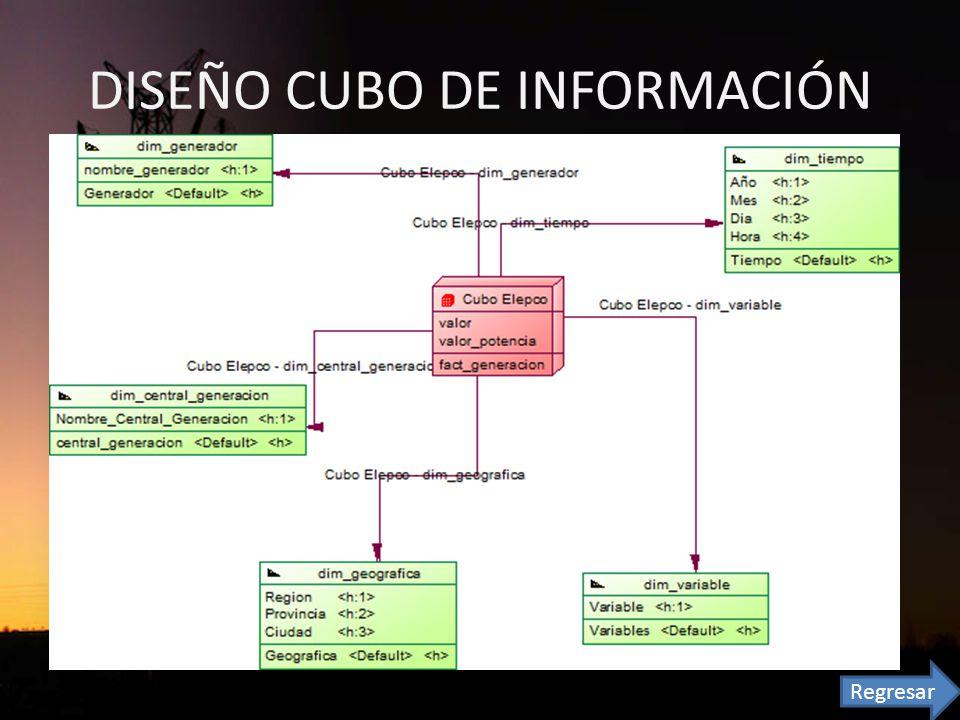 DISEÑO CUBO DE INFORMACIÓN Regresar
