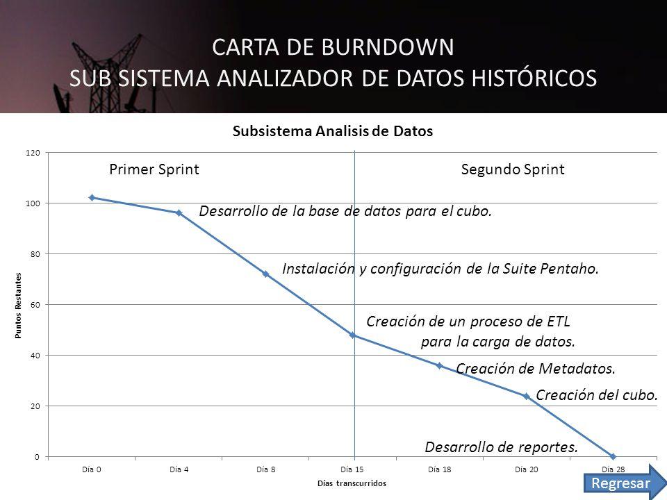 CARTA DE BURNDOWN SUB SISTEMA ANALIZADOR DE DATOS HISTÓRICOS Primer SprintSegundo Sprint Desarrollo de la base de datos para el cubo.