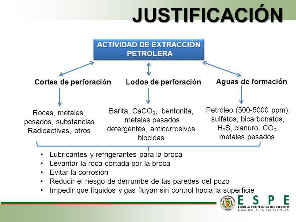 JUSTIFICACIÓN ACTIVIDAD DE EXTRACCIÓN PETROLERA PETROLERA ACTIVIDAD DE EXTRACCIÓN PETROLERA PETROLERA Cortes de perforaciónLodos de perforación Aguas