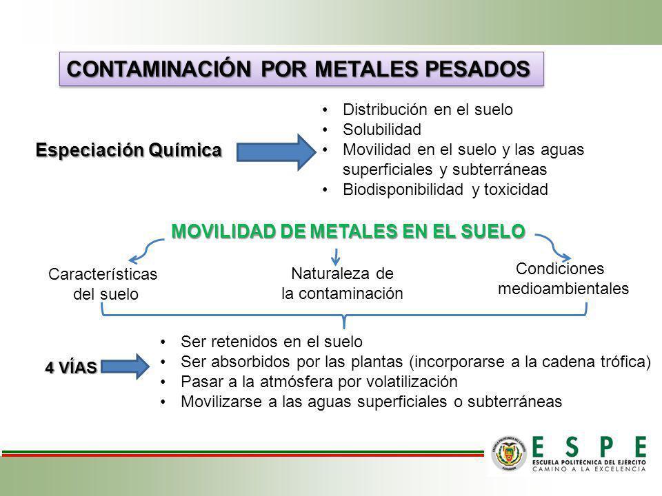 CONTAMINACIÓN POR METALES PESADOS Especiación Química Distribución en el suelo Solubilidad Movilidad en el suelo y las aguas superficiales y subterrán