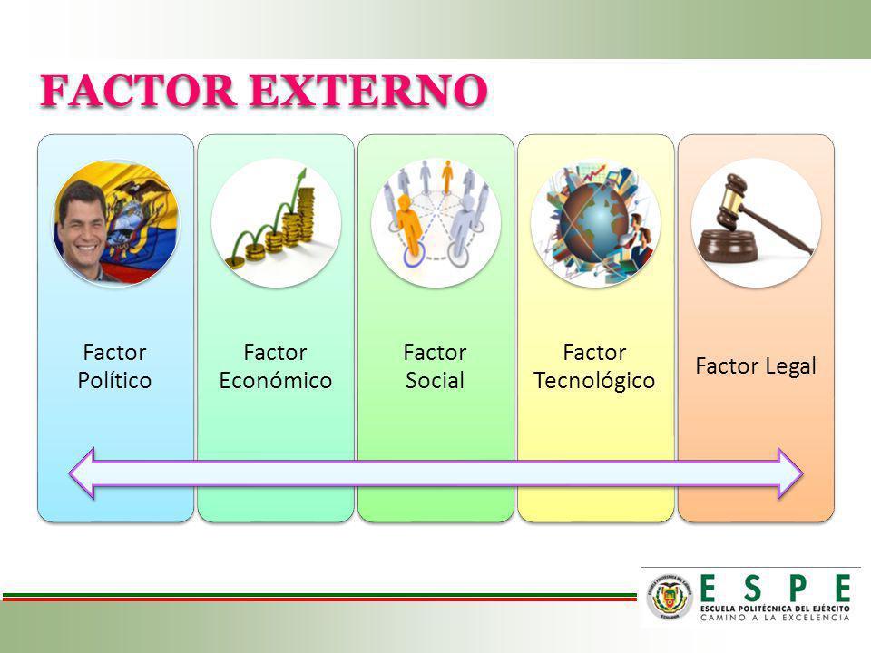 FACTOR EXTERNO Factor Político Factor Económico Factor Social Factor Tecnológic o Factor Legal