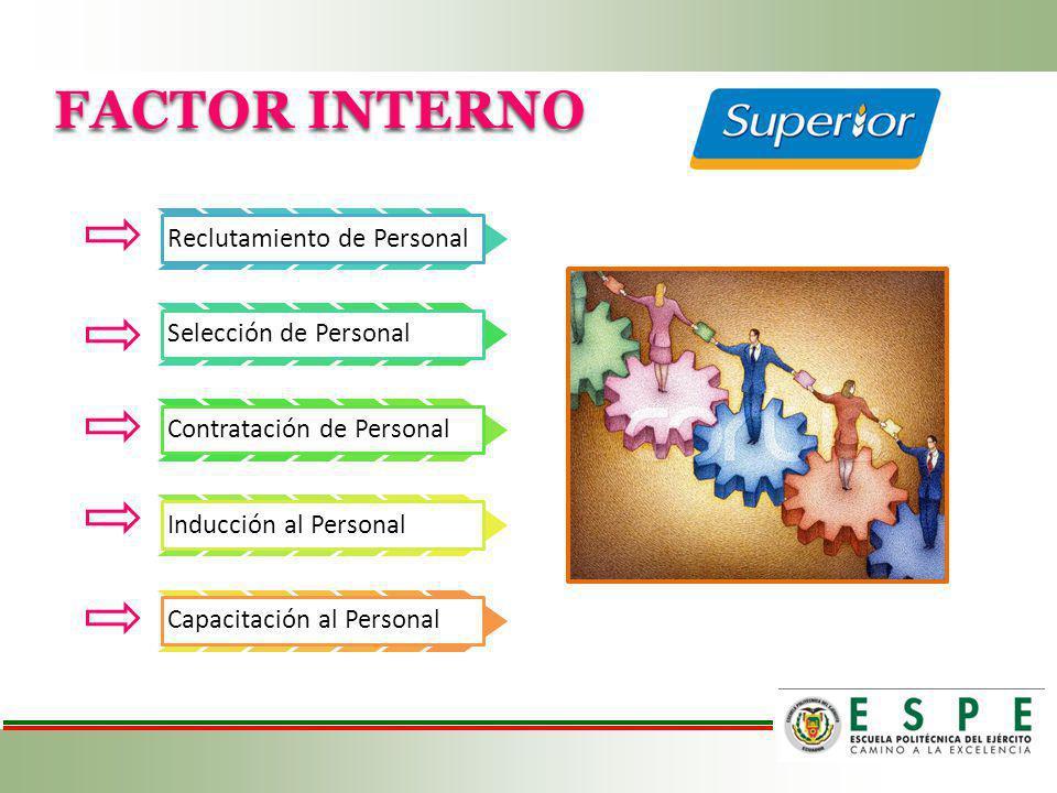 FACTOR INTERNO Reclutamiento de Personal Selección de Personal Contratación de Personal Inducción al Personal Capacitación al Personal