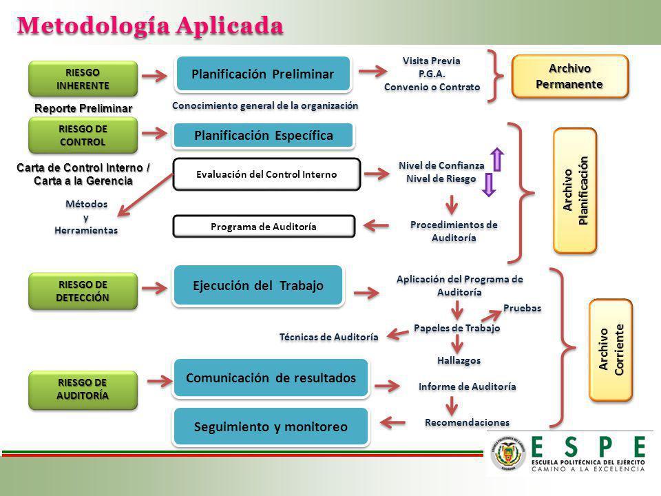 Metodología Aplicada Planificación Específica Ejecución del Trabajo Comunicación de resultados Seguimiento y monitoreo Planificación Preliminar Archiv