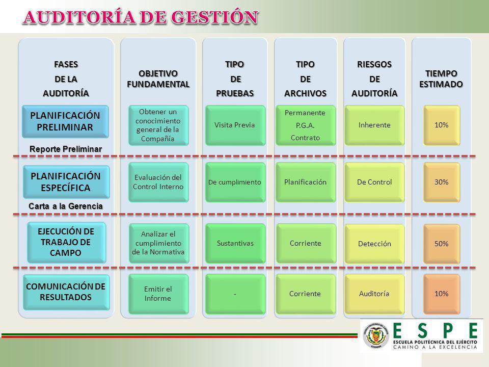 FASES DE LA AUDITORÍA PLANIFICACIÓ N PRELIMINAR PLANIFICACIÓ N ESPECÍFICA EJECUCIÓN DE TRABAJO DE CAMPO COMUNICACIÓN DE RESULTADOS OBJETIVO FUNDAMENTA L Obtener un conocimiento general de la Compañía Evaluación del Control Interno Analizar el cumplimiento de la Normativa Emitir el InformeTIPO DE DEPRUEBAS Visita Previa De cumplimiento Sustantivas-TIPODEARCHIVOS Permanente P.G.A.